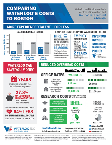 Boston Cost Comparison - download pdf