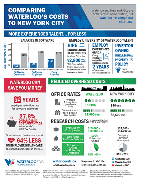 New York Cost Comparison - download pdf