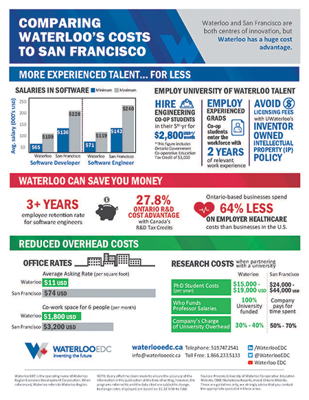 California Cost Comparison - download pdf