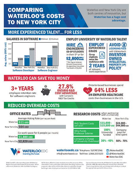 New York City Cost Comparison - download pdf