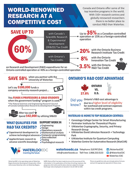 Infographic for Research and Development cost savings