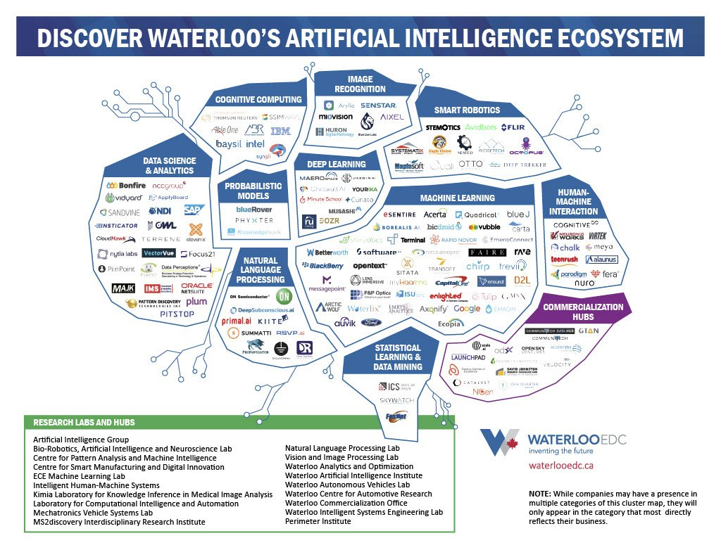 Waterloo's Artificial Intelligence Ecosystem