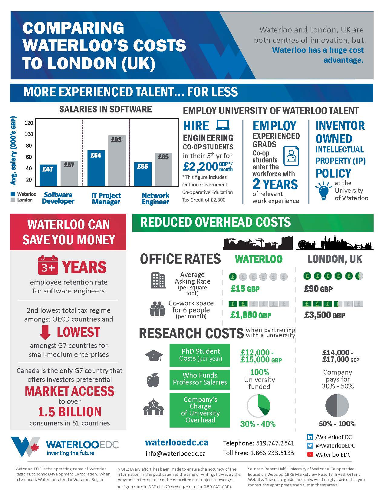 Download a cost comparison for Waterloo versus London, United Kingdom