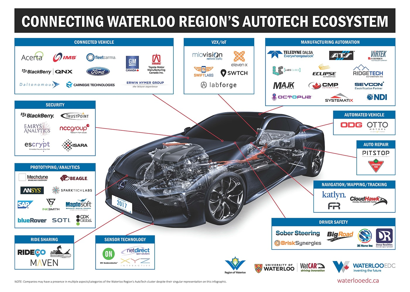 Waterloo's AutoTech cluster map